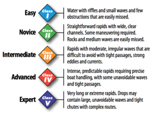 What water levels mean in the context of rafting