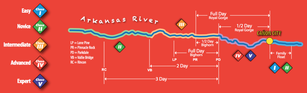 Arkansas River Rapids Classifications Raft Masters