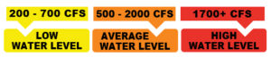 simple chart showing water levels and their CFS Raft Masters